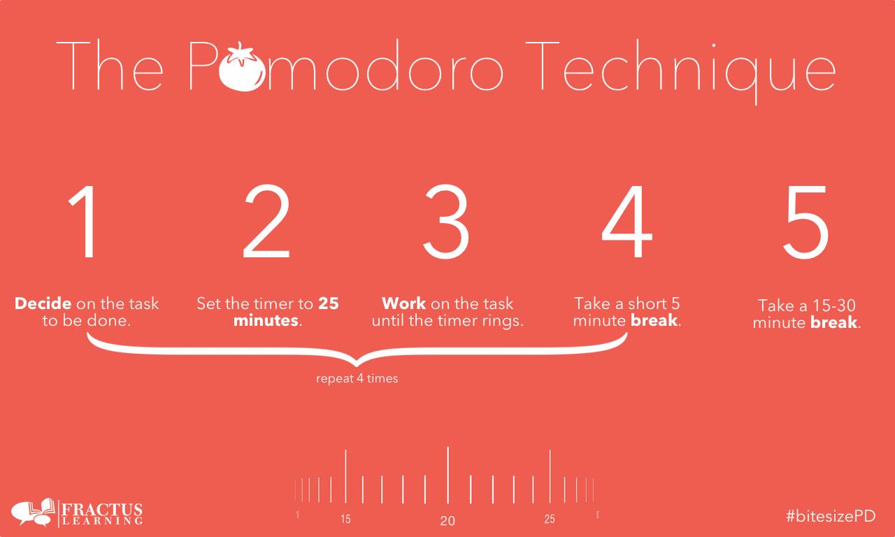 遠距上班容易懶散?6個提升工作效率的小技巧,輕鬆化身時間管理大師!